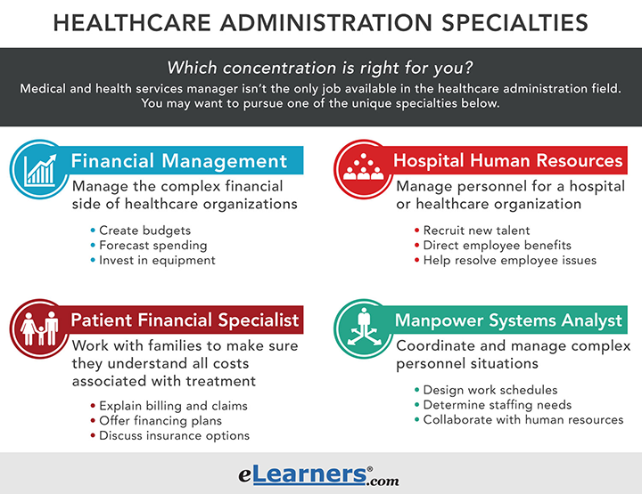 Healthcare Administration Salary Education