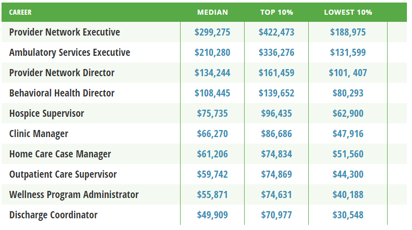 Healthcare Administration Salary Title